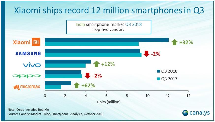 Xiaomi sales record